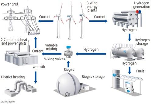 Παραγωγή υδρογόνου με αιολική ενέργεια, μελετά η Γερμανία