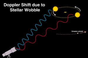 Μέθοδοι ανίχνευσης εξωηλιακών πλανητών