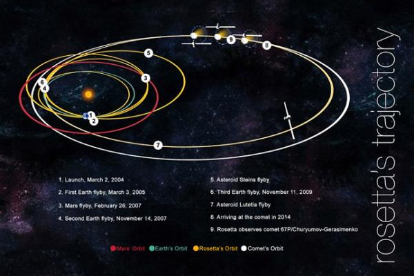 Rosetta: ESA και NASA σε κοινή διαστημική αποστολή (Β')