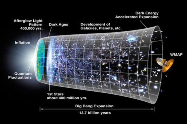 Έτσι δημιουργήθηκε το Σύμπαν! (το Big Bang: μέρος Β')