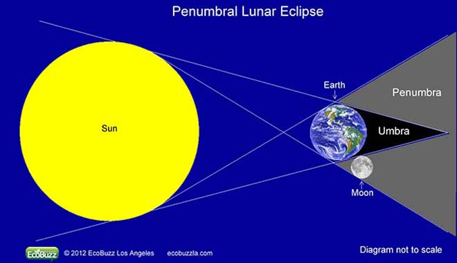 Penumbral-Lunar-Eclipse-Diagram_UP