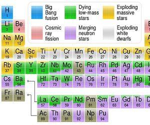 Ένας αλλιώτικος Περιοδικός Πίνακας των Χημικών Στοιχείων
